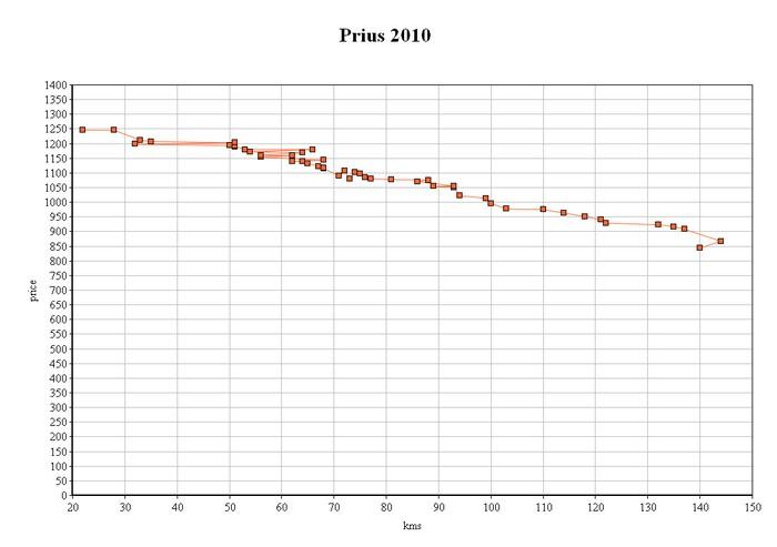 prius_prices